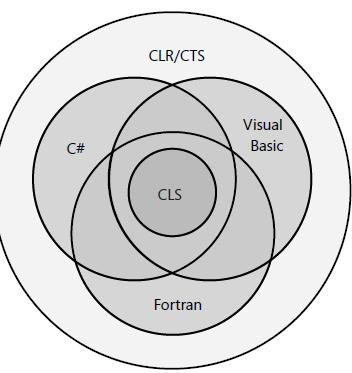 CLR Summary